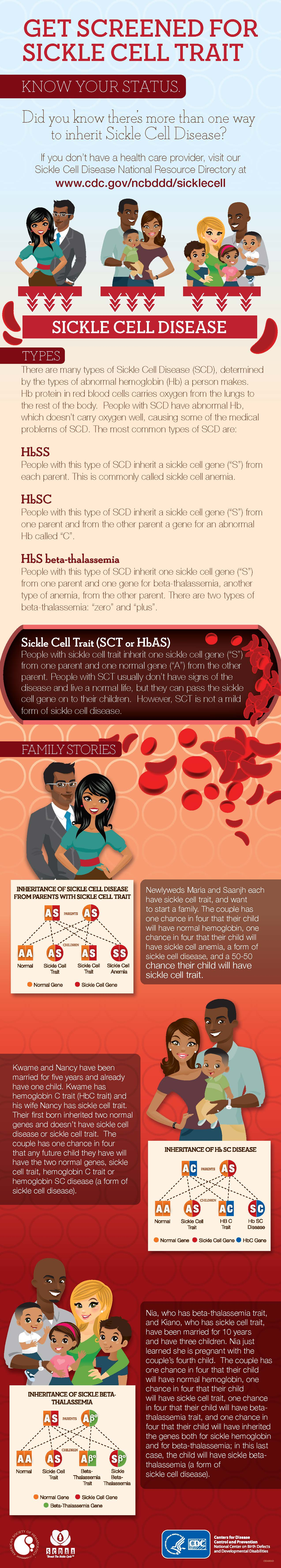 Sickle Cell graphic from Centers for Disease Control and Prevention